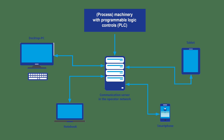 Figure: Process monitoring